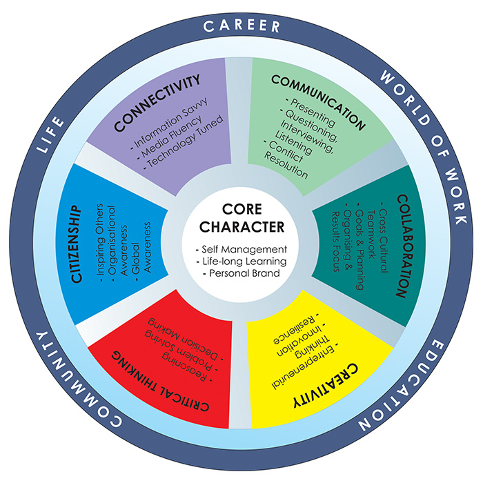 21st Century Careers Competency Model